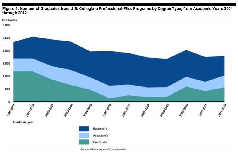 Declining Grads 01-12 GAO