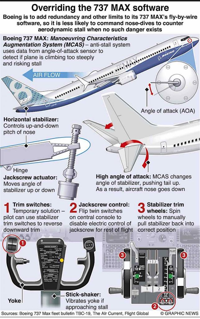 Adventures of Cap'n AuxBoeing #737Max Update—& Fun Stuff with Cap'n